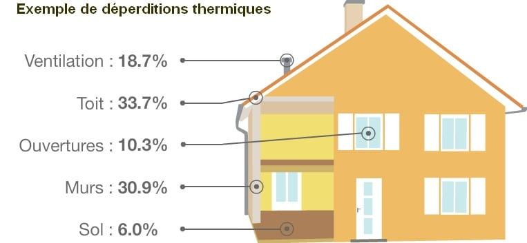 Déperditions thermiques exemple