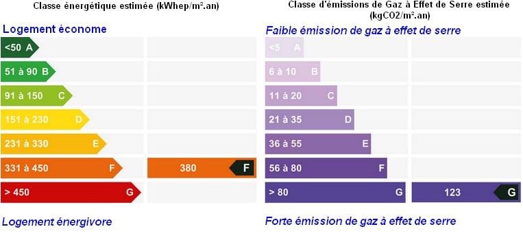 classification logements économe , énergivore